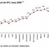 El IPC de Septiembre 2011 sube el 3,1%